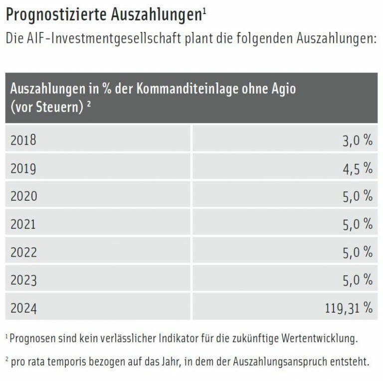 """Ausschüttungen 768x763 - Fortsetzung der erfolgreichen ICD-Reihe: der neue Immobilienfonds """"ImmoChance Deutschland 9 Renovation Plus"""""""