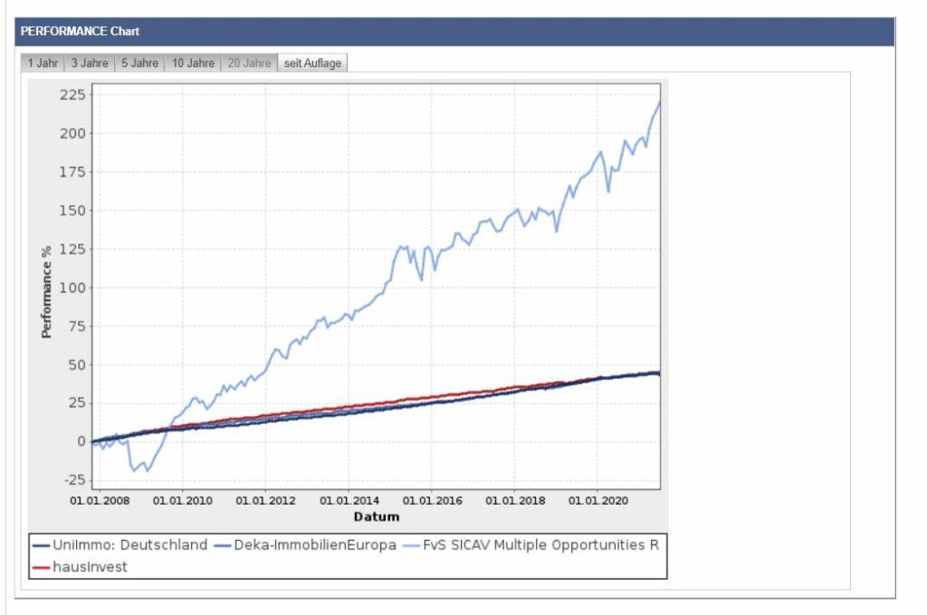 offener Immobilienfonds Vergleich